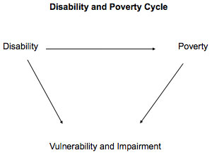 Disability and Poverty Cycle